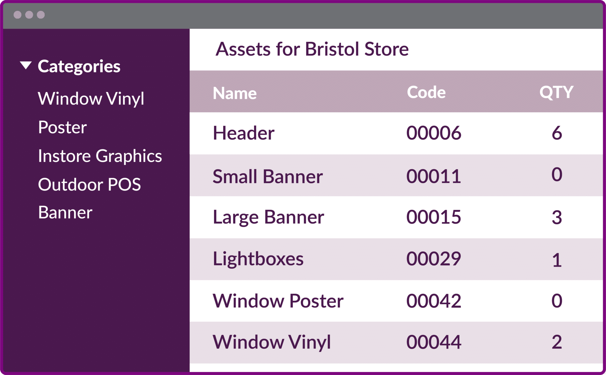 Store Profiling and Distribution
